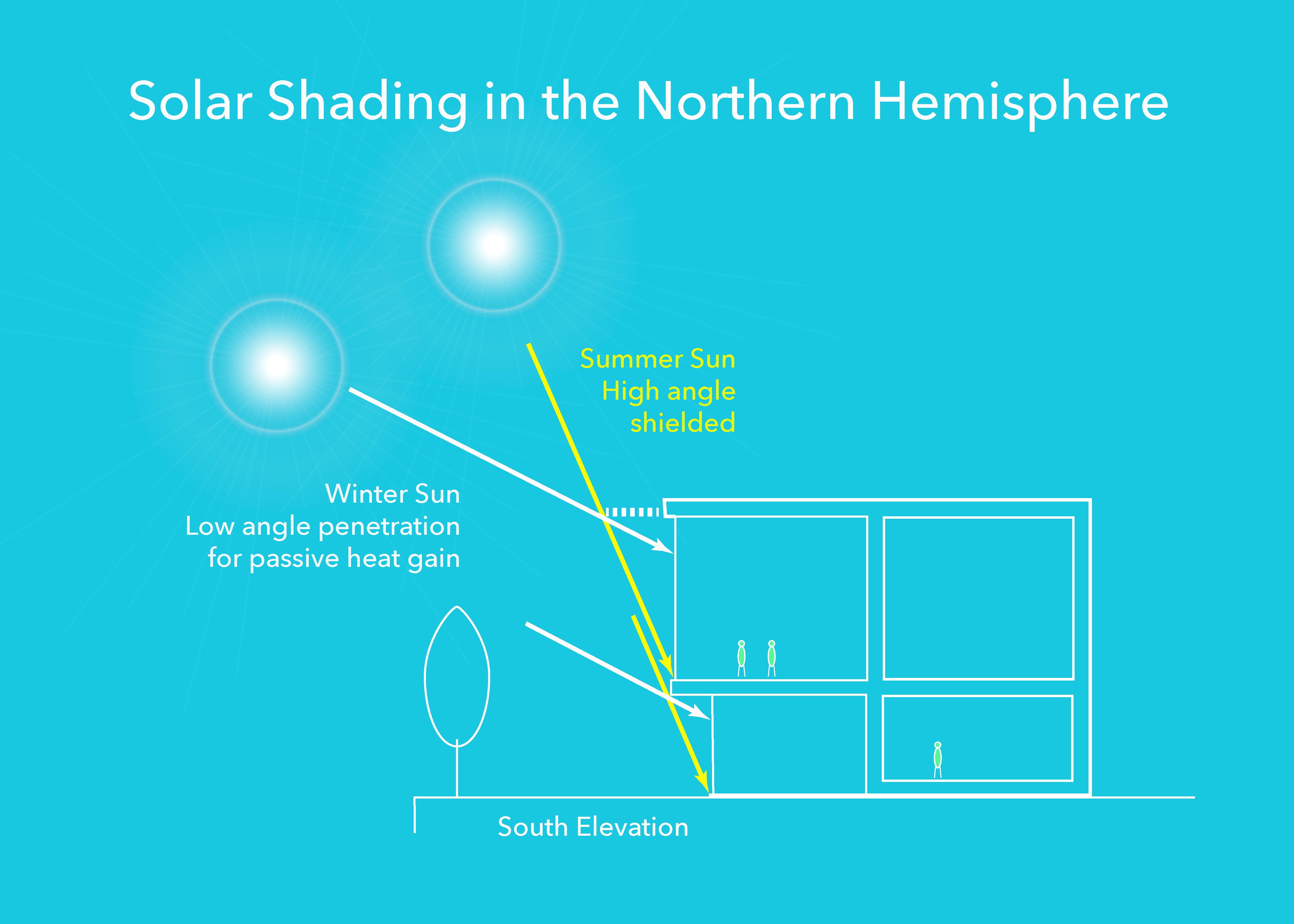 solar sun shading orientation